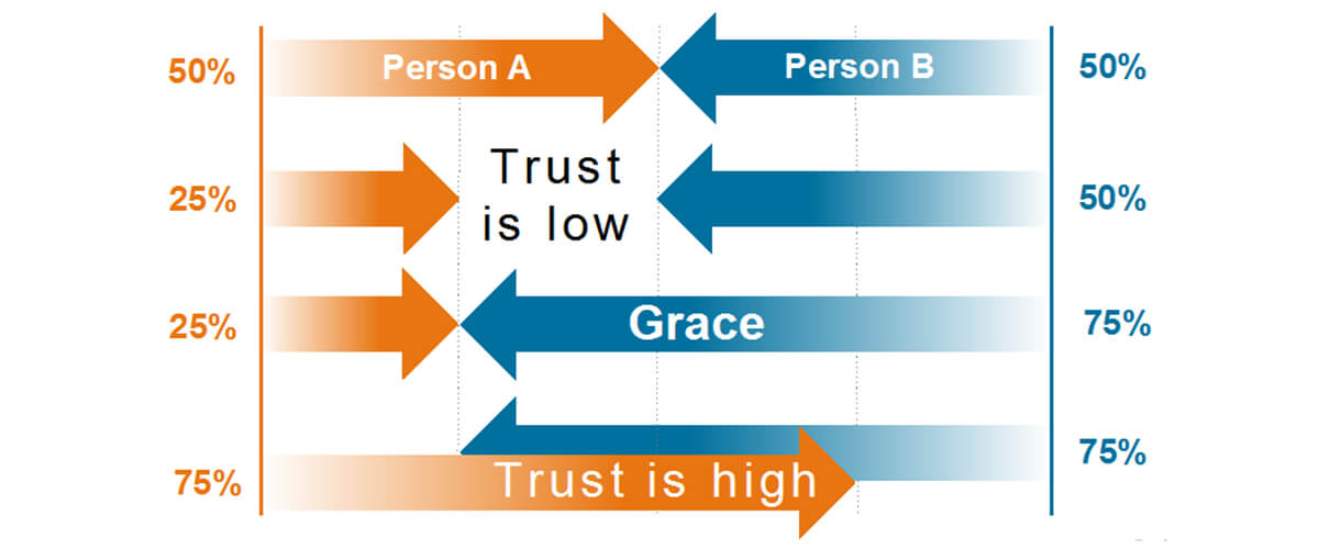 Lead with Grace Follow the Truth