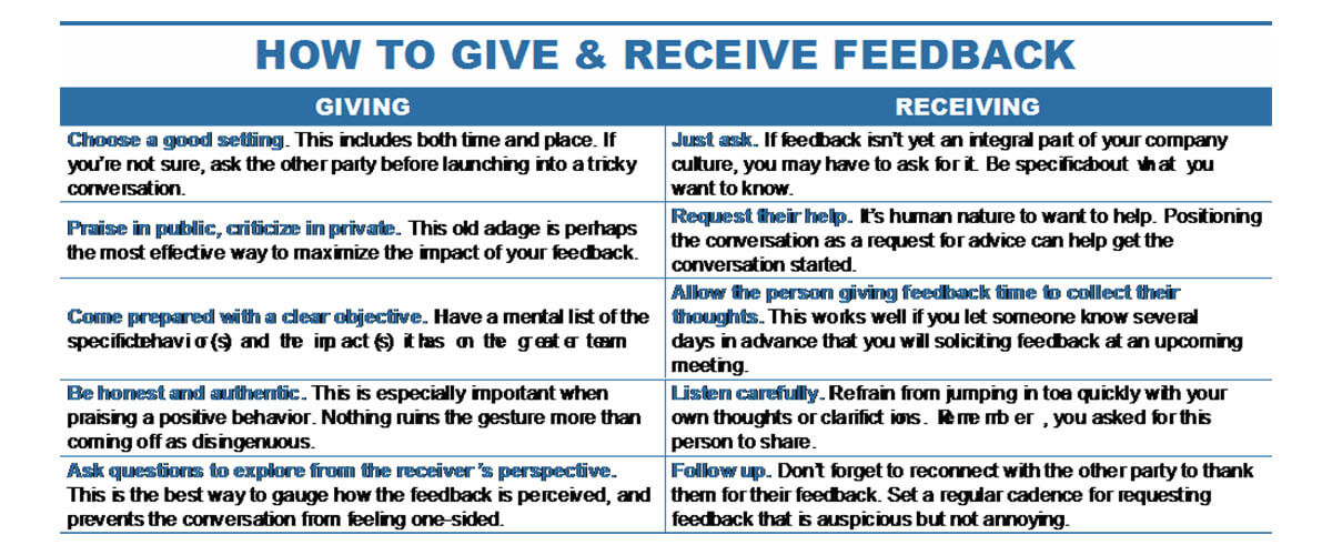 Ways to Give and Receive Feedback