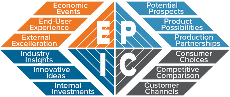 EPIC Decision Diamond