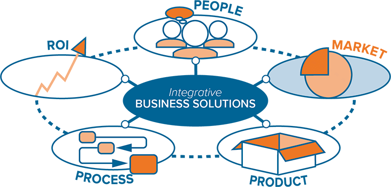 Integrative Business Solutions Market