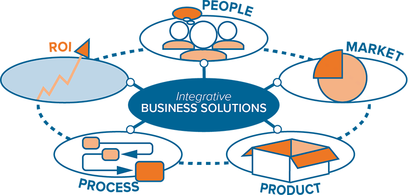 Integrative Business Solutions ROI