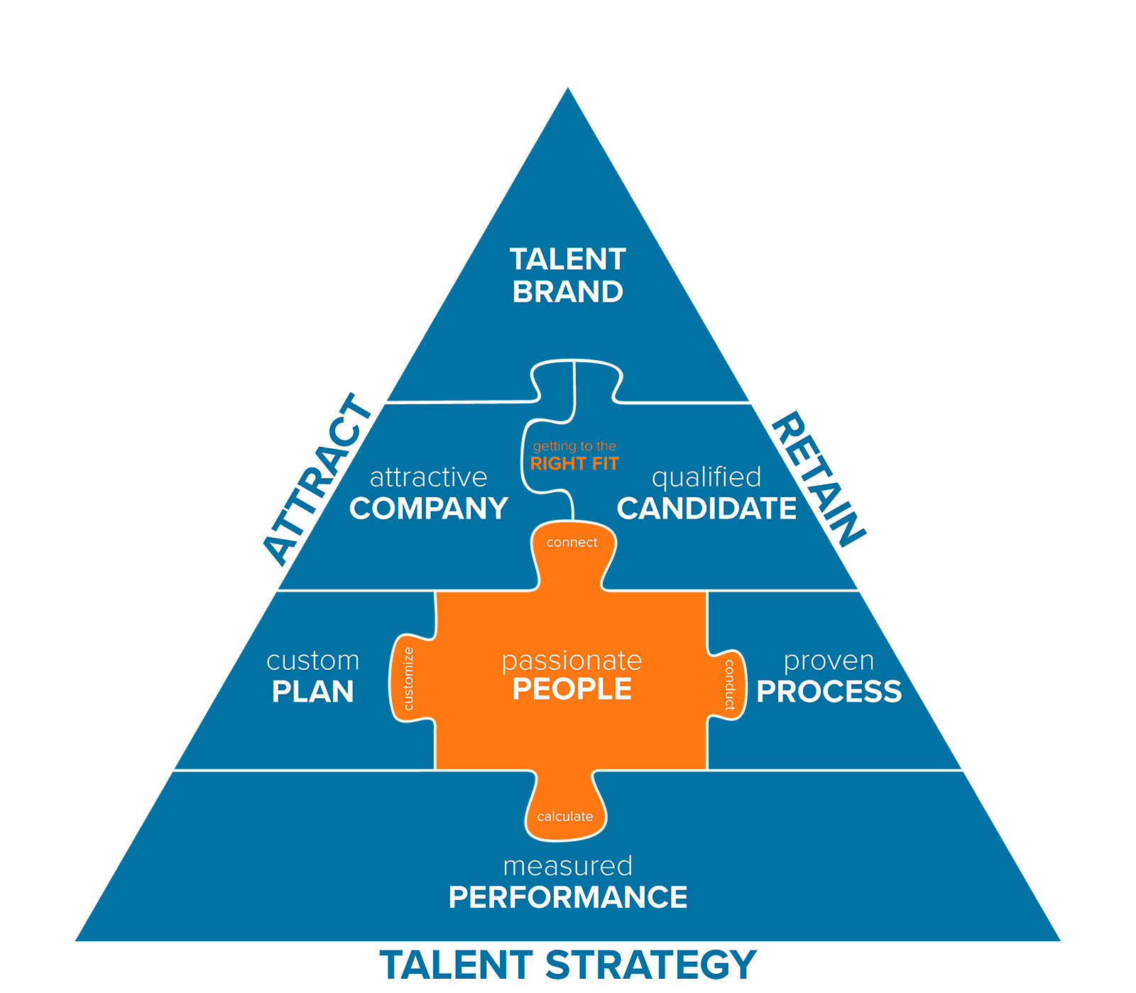 TA Pyramid Puzzle