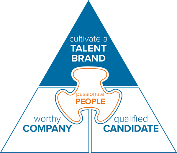 TS Pyramid Top Talent Brand