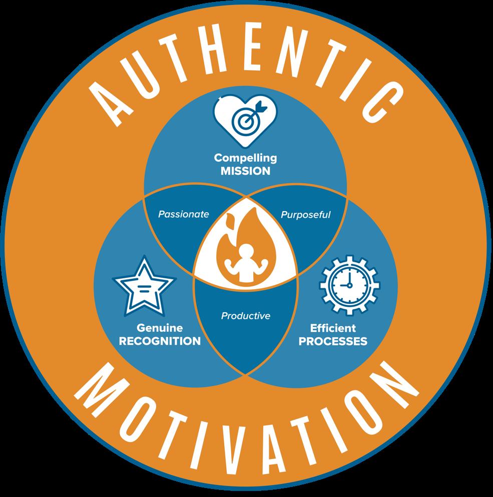 Authentic Motivation Graphic