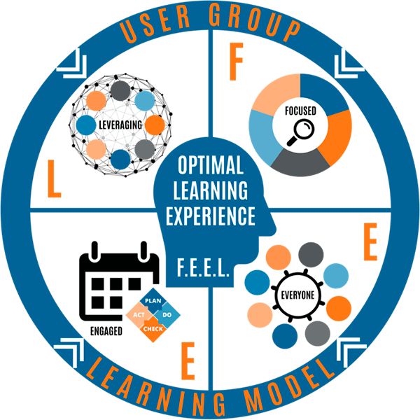 User Group Learning Model