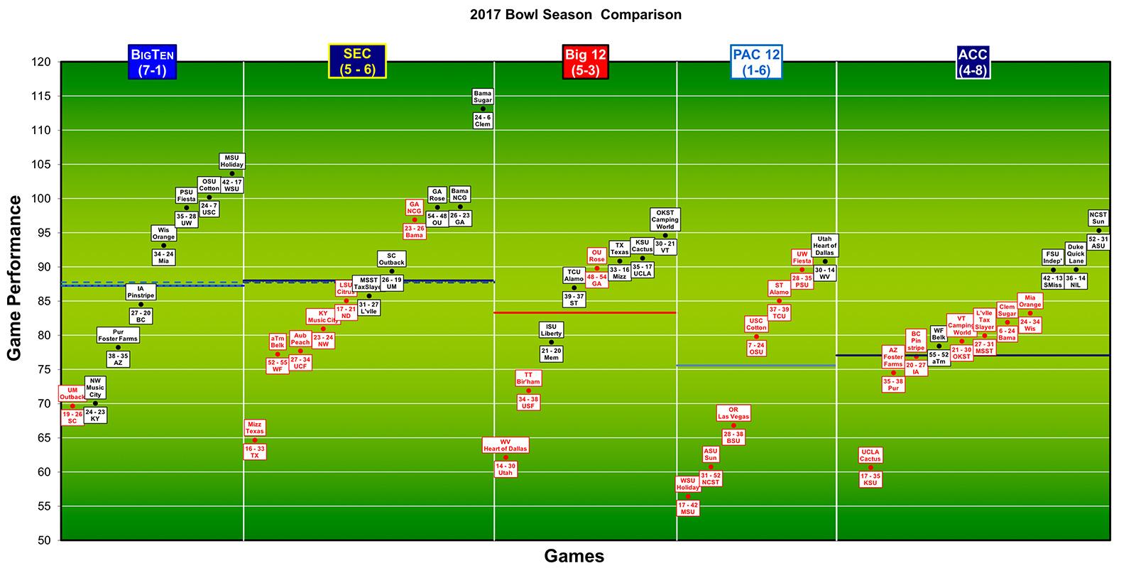 2017 College Football Bowl Season Comparison