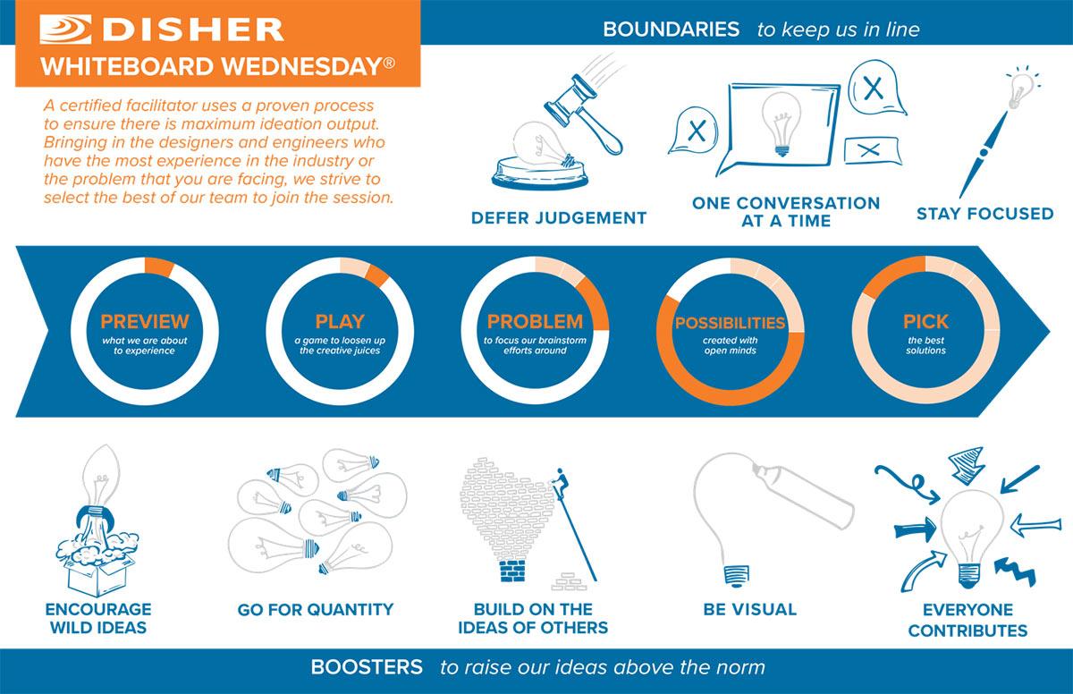 DISHER Whiteboard Wednesday Process