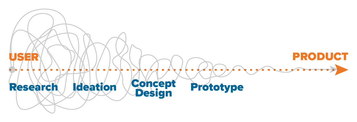 The Fuzzy Front End of Product Development